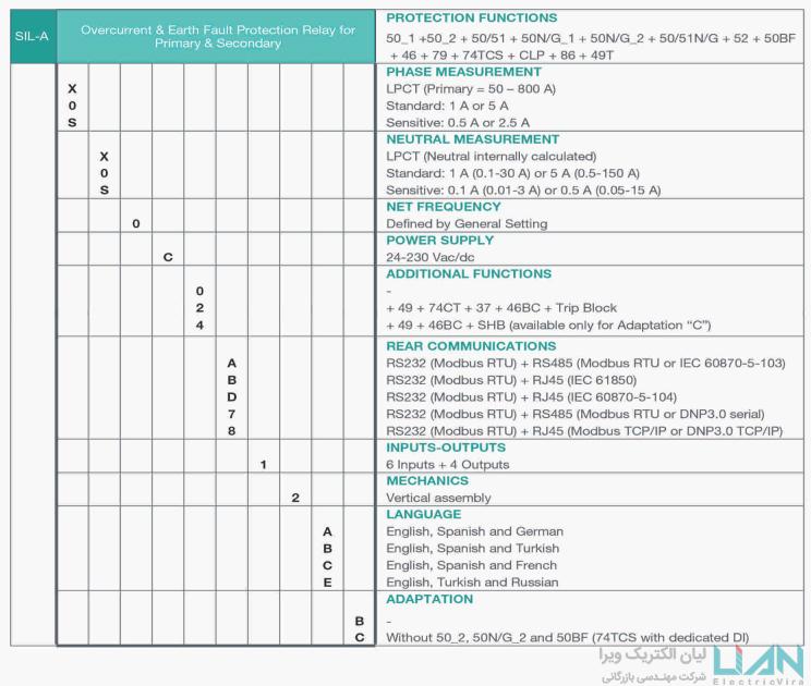 جدول رله SILA لیان الکتریک