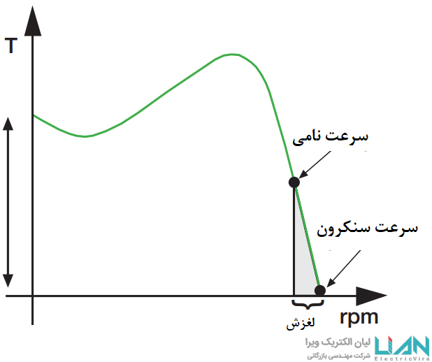 نمودار ویژگی سافت استارتر لیان الکتریک