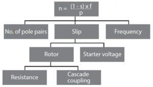 روش های کنترل دور موتور