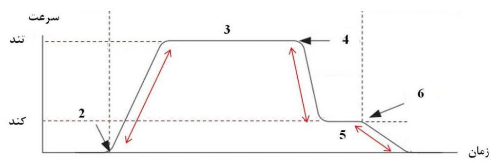 نمودار حرکتی آسانسور