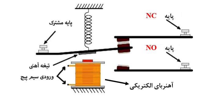 مشخصات الکتریکی رله کدامند؟