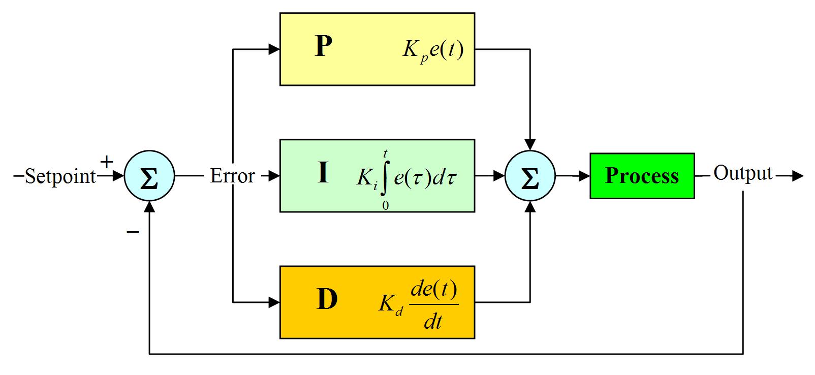 پارامتر های درایو کنترل دور (2)