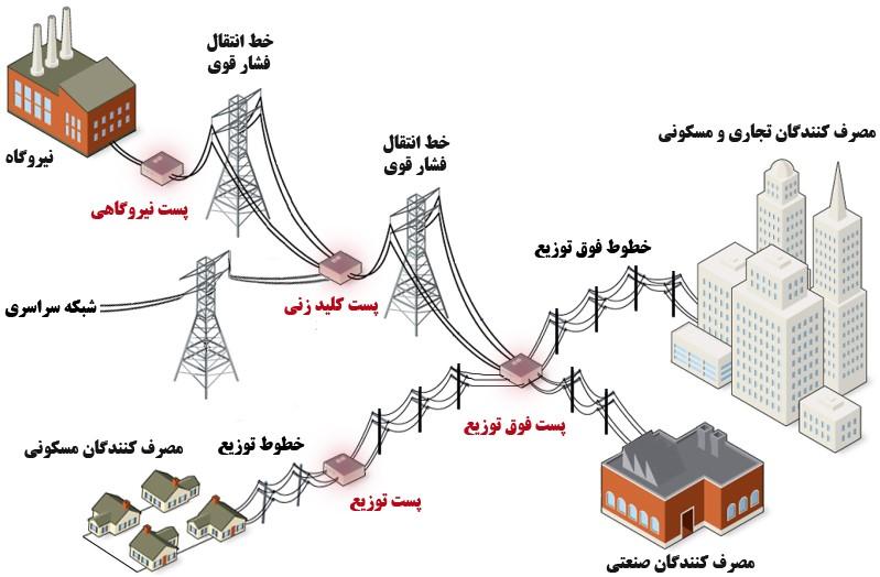 انواع رله از نظر اتصال به شبکه قدرت